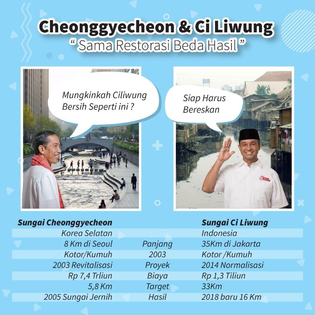 Karakteristik Sungai Ciliwung Dengan Cheonggyecheon