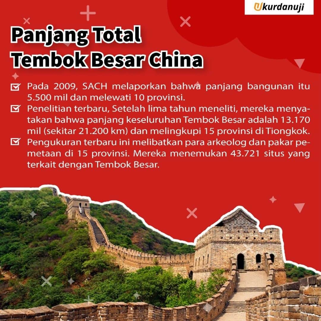 Panjang Total Tembok Besar China