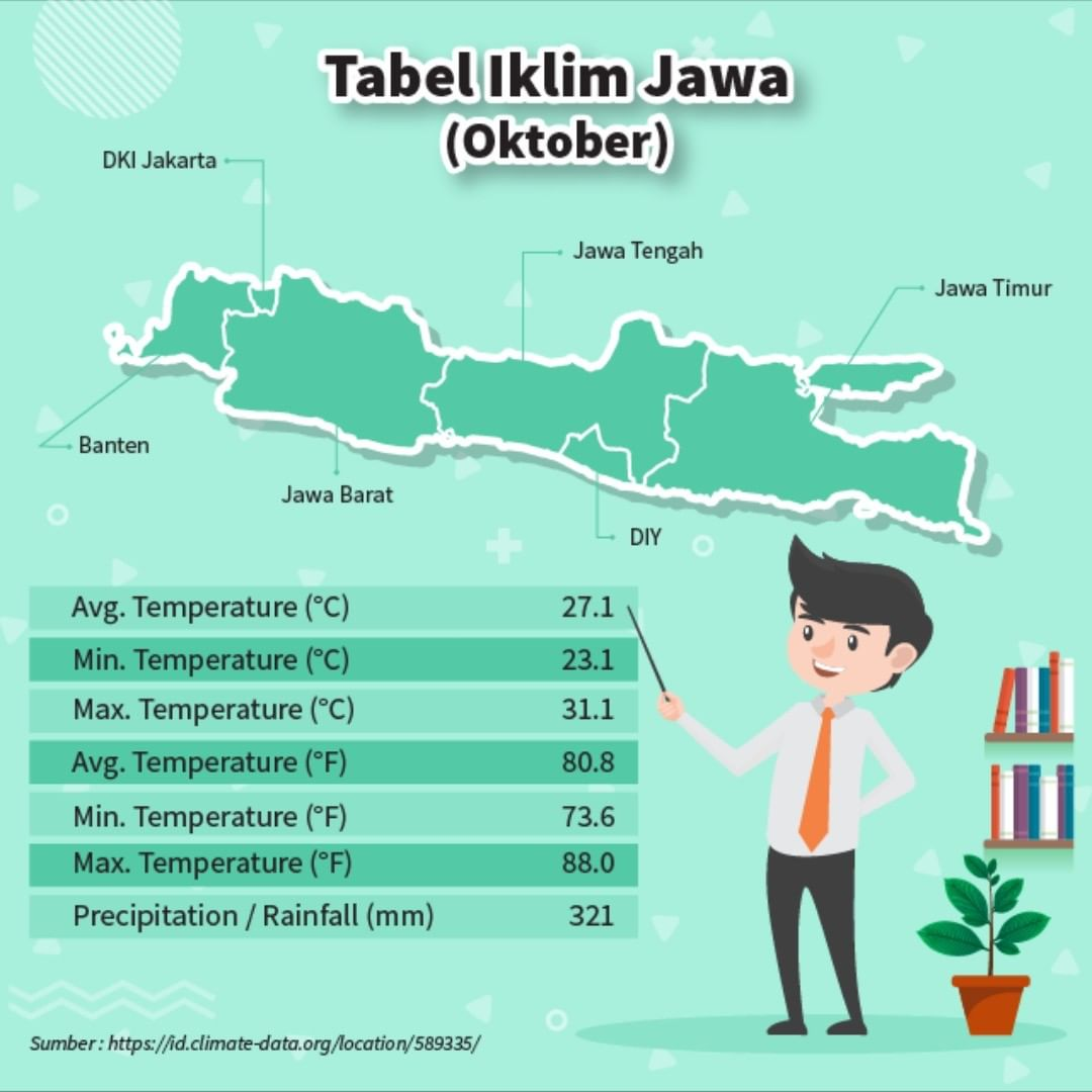 Tabel Iklim Jawa